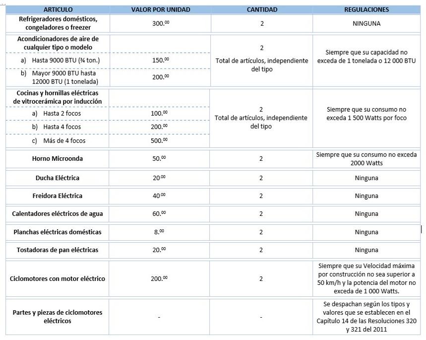 Nuevas resoluciones aduana de cuba huellas en el camino - Consumo cocina induccion ...